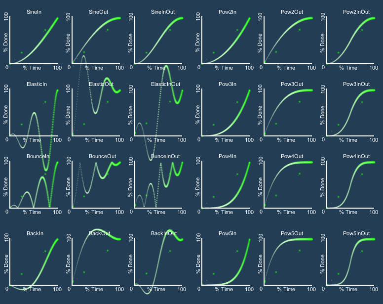 Easing Graphs